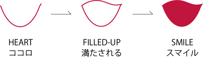 HEART ココロ→FILLED-UP 満たされる→SMILE スマイル